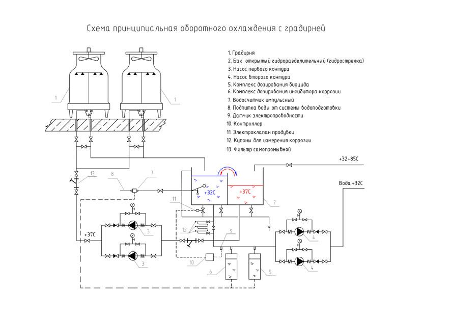Схема оборотного охлаждения с