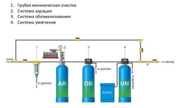 Схема аэрации воды для обезжелезивания